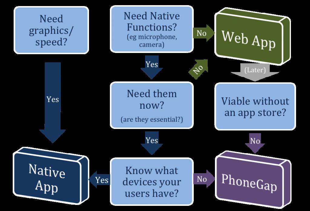 nativeVsWebVsPhonegap
