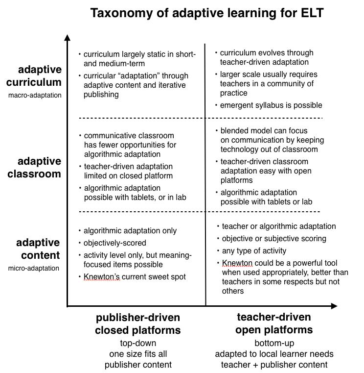 adaptive taxonomy