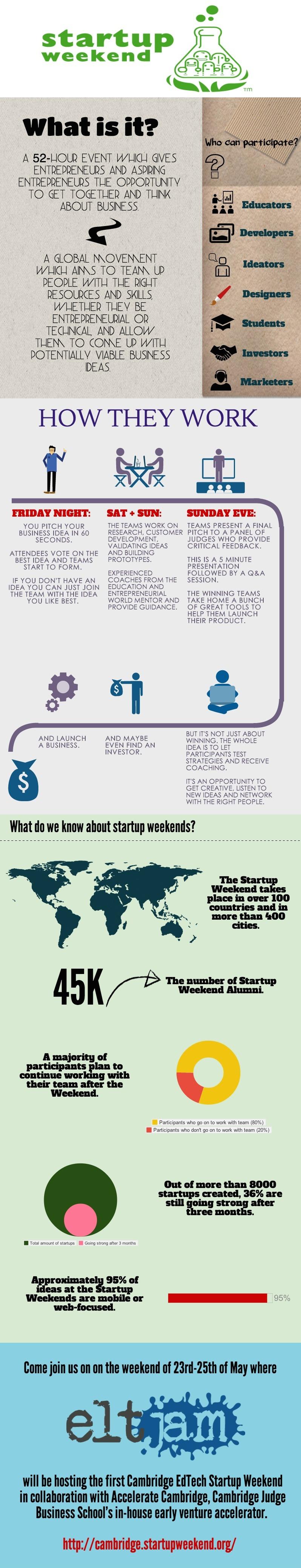 Start Up Weekends (5)